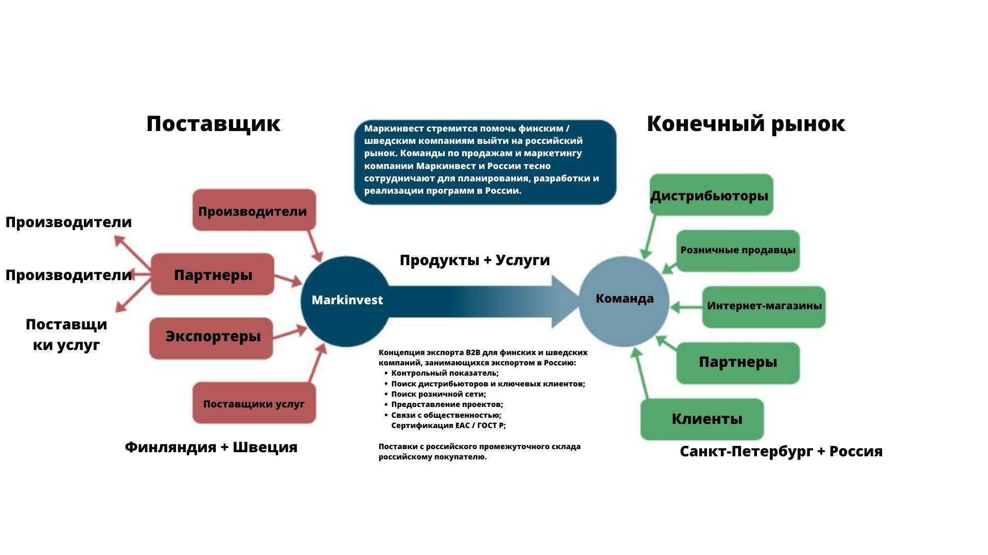 Бизнес-модель трансграничного сотрудничества компании Маркинвест