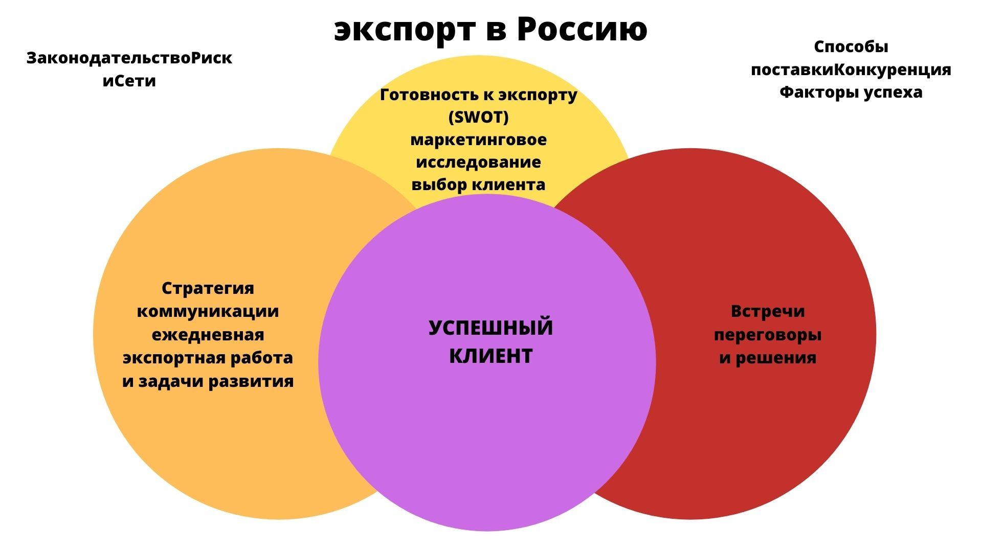 Маркинвест, услуги в области коммерции в России